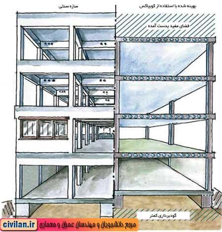 مزایای سقف کوبیاکس